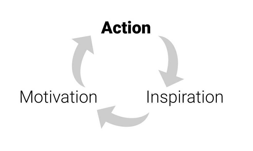 the action, inspiration, motivation loop